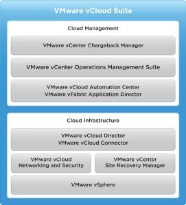 VMware-vCloud-Suite-Datasheet