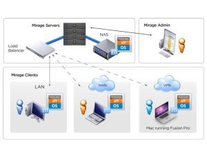 VMwareHorizonMirage-Arch
