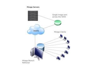 VMwareHorizonMirage-Branch